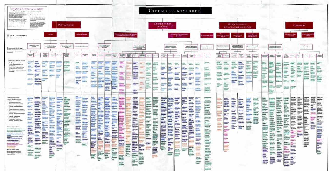 Стоимость компании (модель Enterprise Value Map)