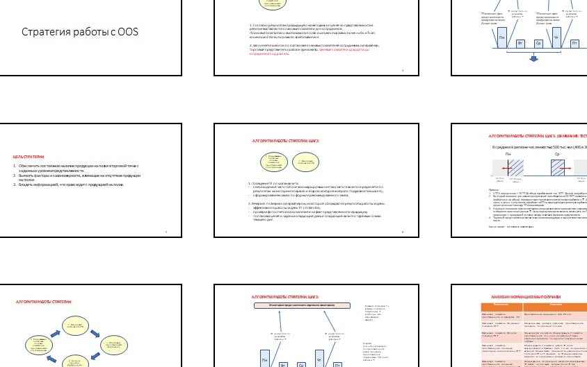 Стратегия пополнения товара в торговых точках, представленность на витринах. OOS и OOSh