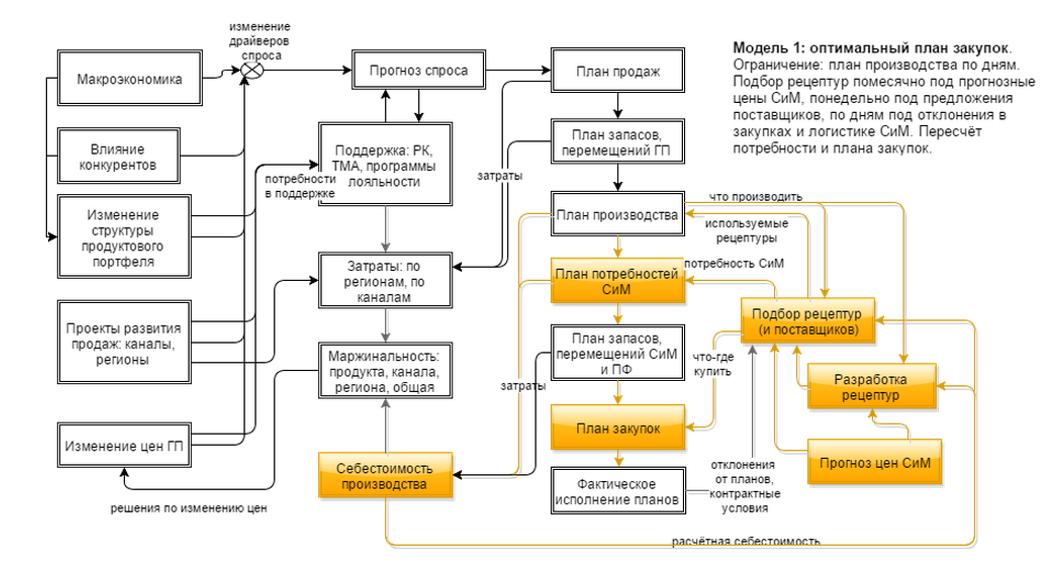 Экспертная система планирования S&OP. Оптимизационные расчёты