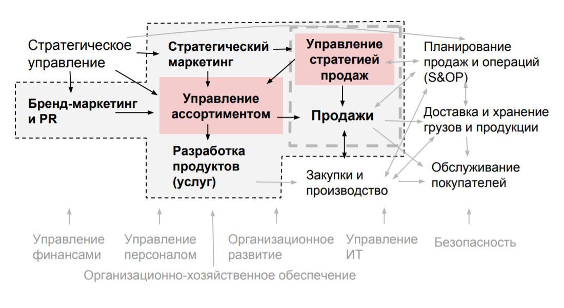 Эффицентр: структура коммерческих бизнес-процессов стратегического маркетинга, управления ассортиментом, разработки продуктов, планирования, продаж и др.