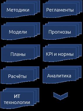 Методики, модели, планы, расчёты, регламенты, прогнозы, Kpi, нормы, аналитика, ИТ технологии и др. Эффицентр