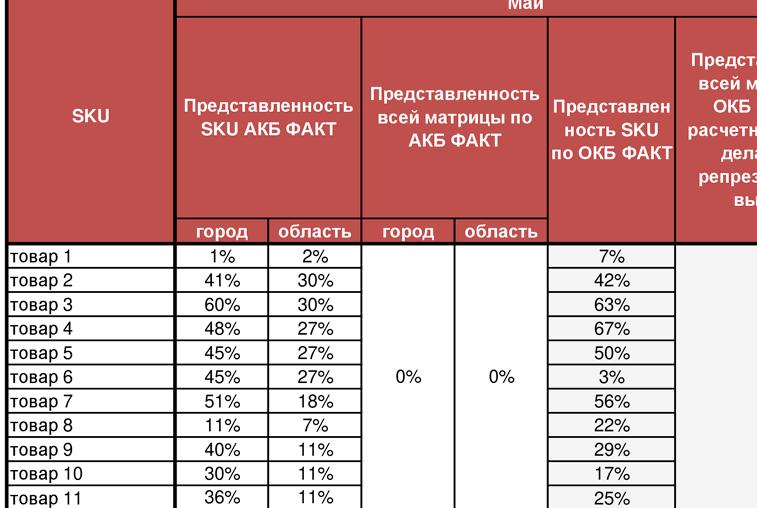 План представленности продукции в регионах