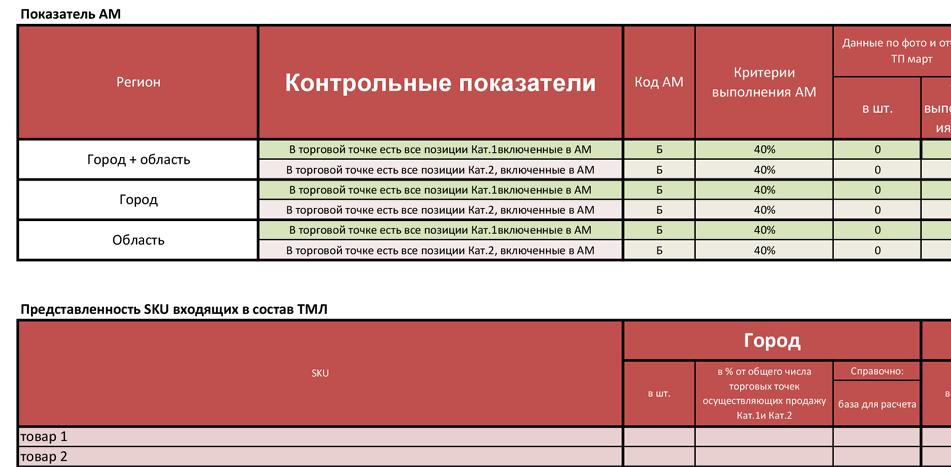Контроль показателей работы торговых команд в регионе